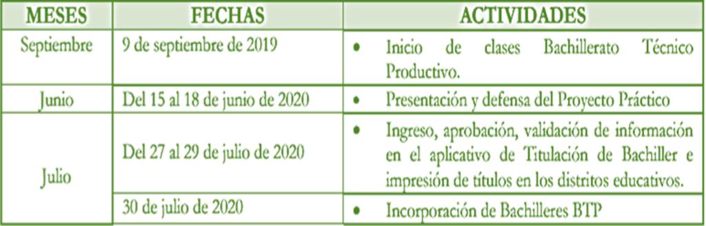 Cronograma de inicio a clases régimen SIERRA-AMAZONÍA 6