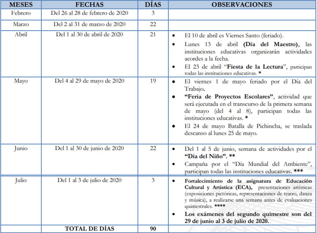 Cronograma de inicio a clases régimen SIERRA-AMAZONÍA 2