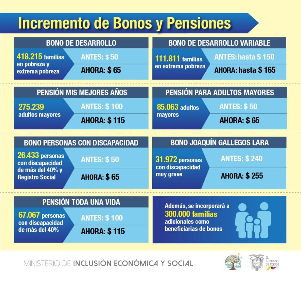 Incremento de $15 para el bono y pensiones 2